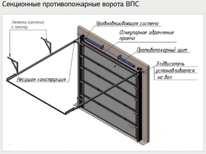 Конструкция секционных противопожарных ворот