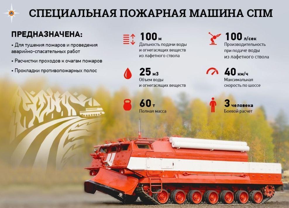 Специальная пожарная машина СПМ