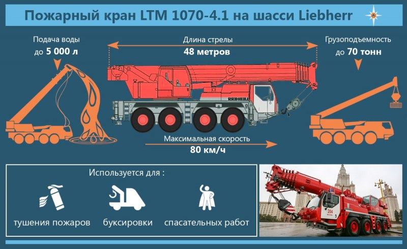 Пожарный кран LTM 1070-4.1 Liebherr