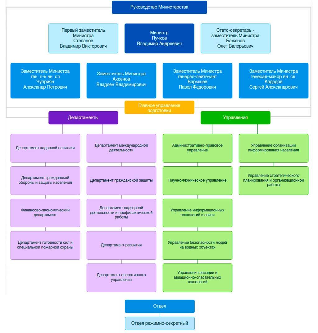 Структура центрального аппарата МЧС России