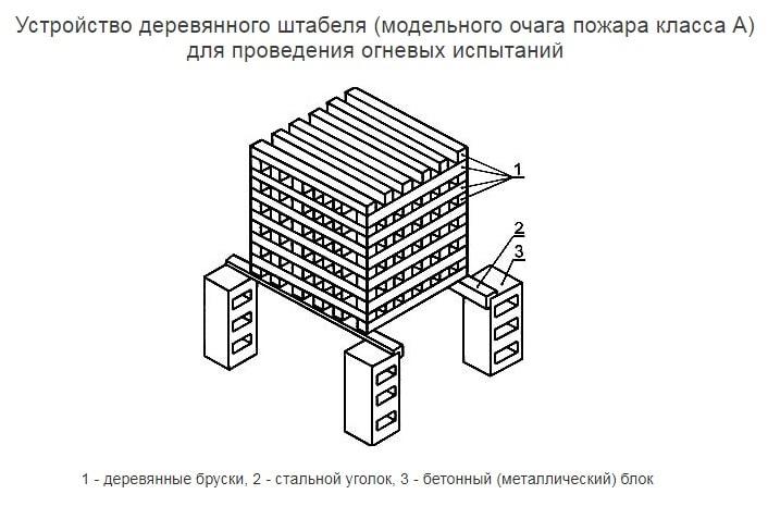 Устройство деревянного штабеля модельного очага пожара класса А