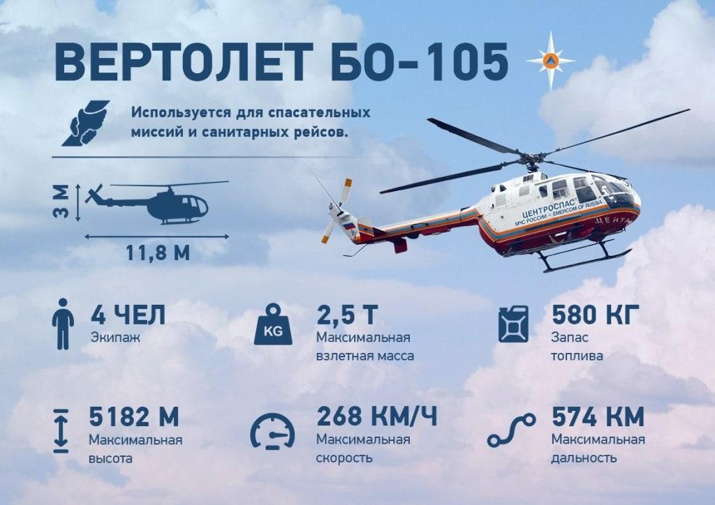 Вертолет Бо-105 ТТХ