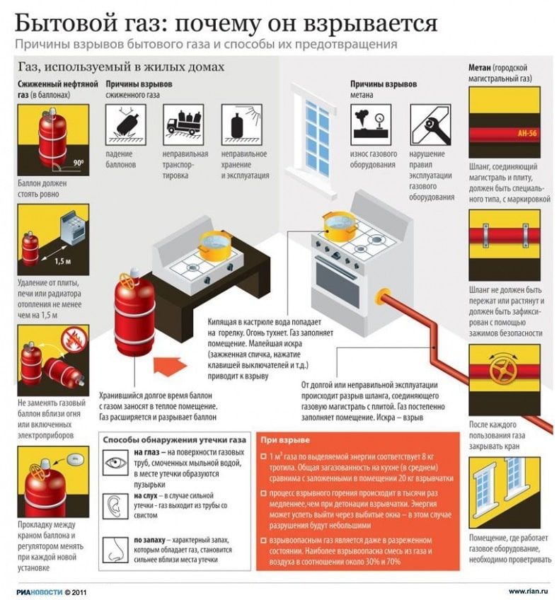 Бытовой газ и причины ео взрыва