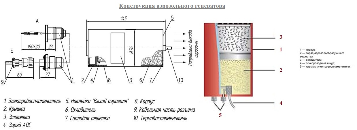 Конструкция аэрозольного генератора