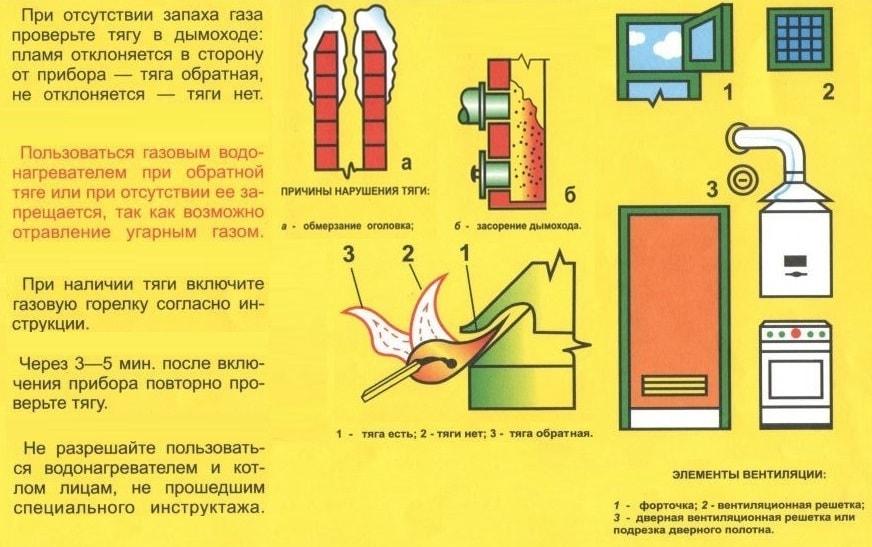 Правила при использовании газовых приборов