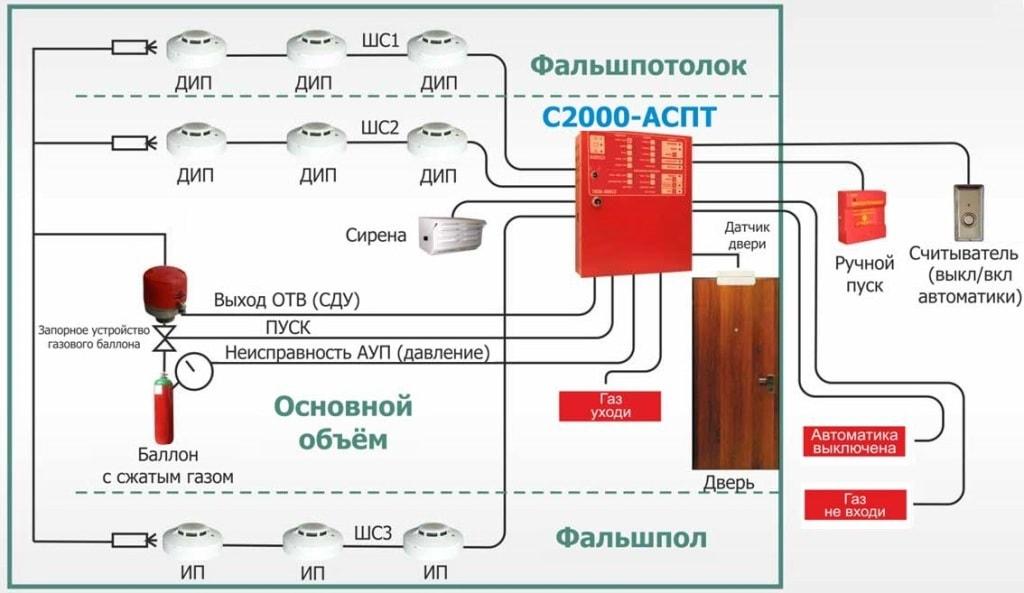 Пример проекта газовой системы пожаротушения