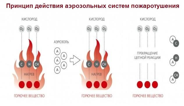 Принцип действия аэрозольных систем пожаротушения