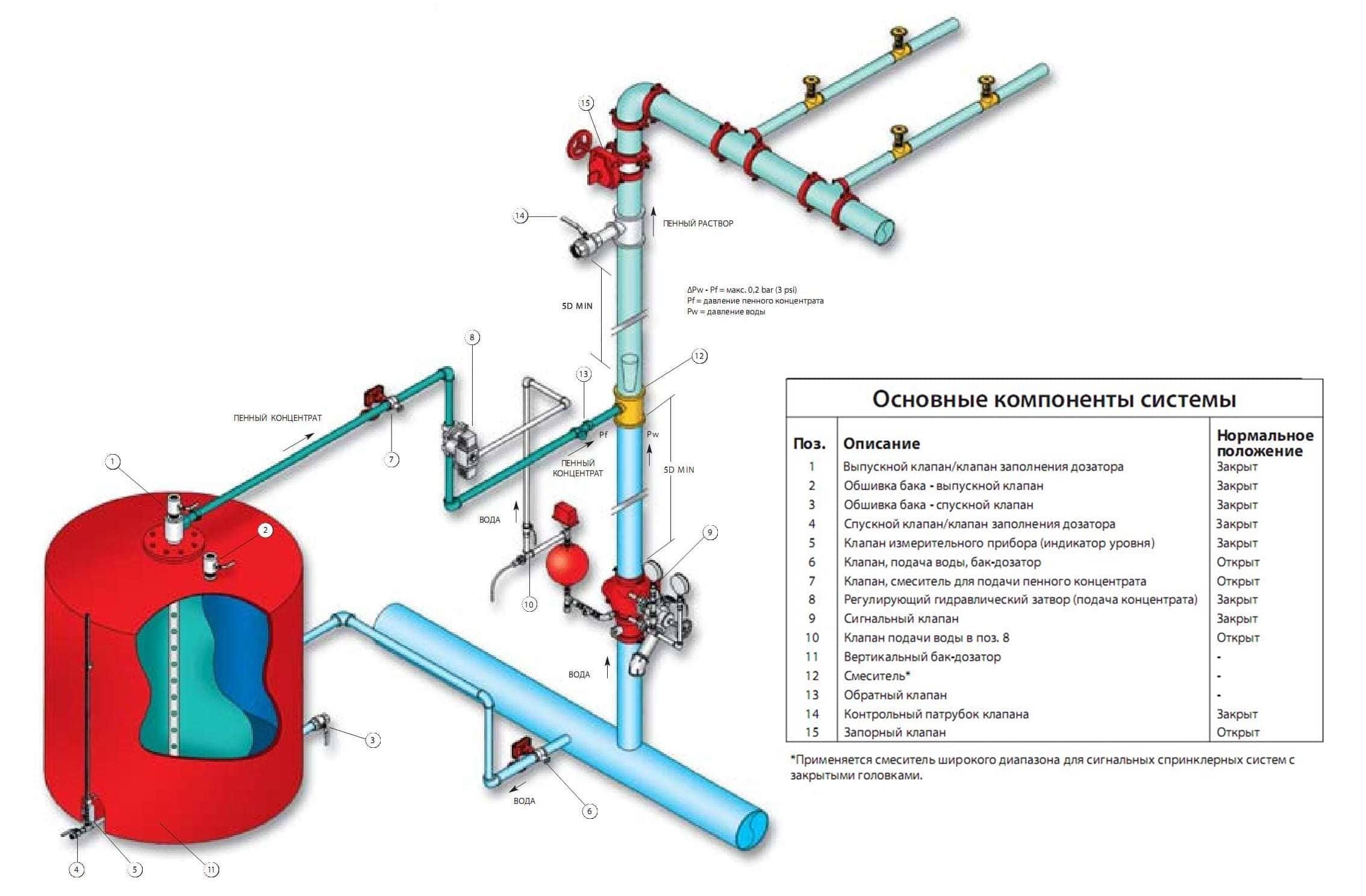 Типовая пенная система пожаротушения со спринклерами с закрытой головкой