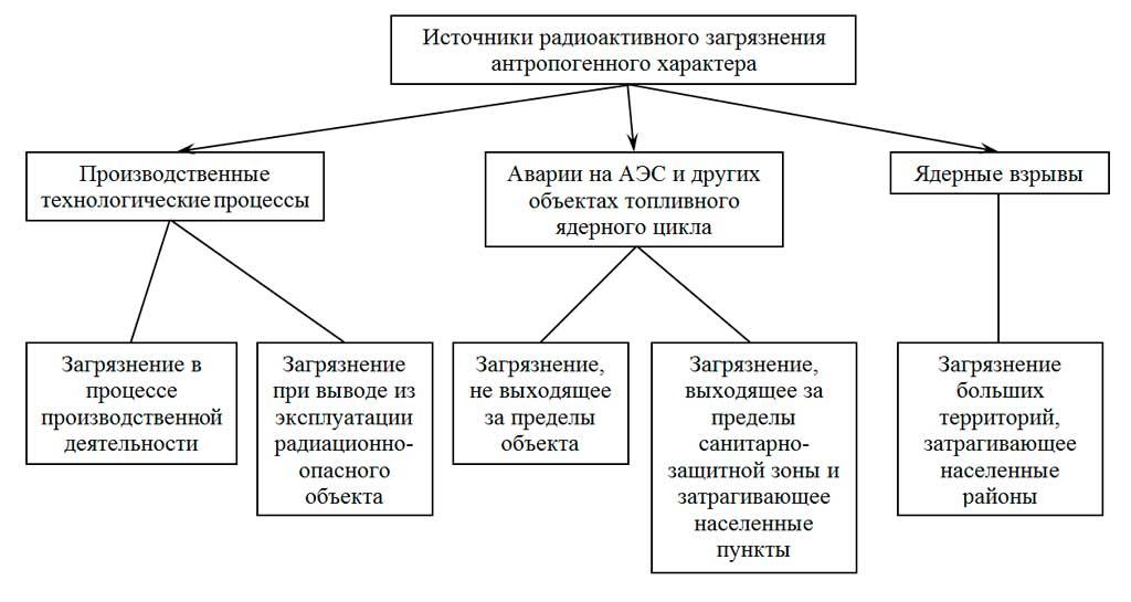 Источники и масштабы радиоактивных загрязнений