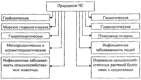Классификация ЧС природного характера