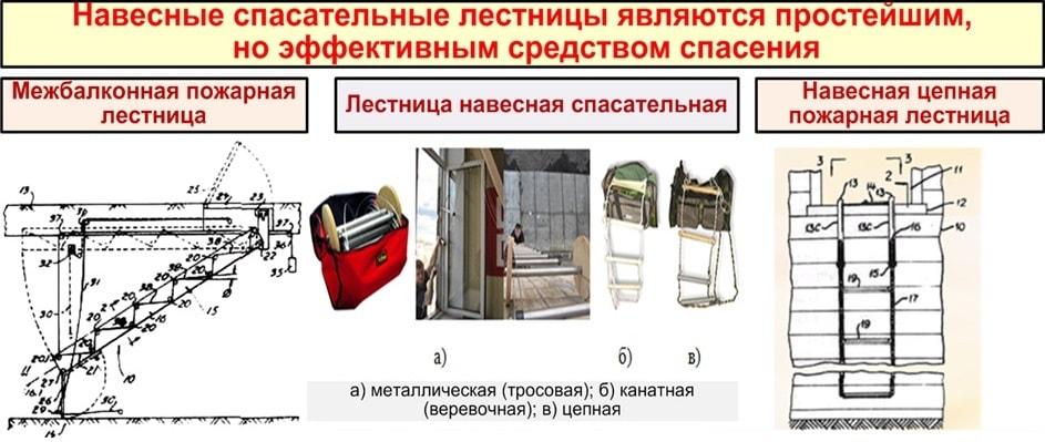 Навесные лестницы как средство эвакуации с высоты при пожаре