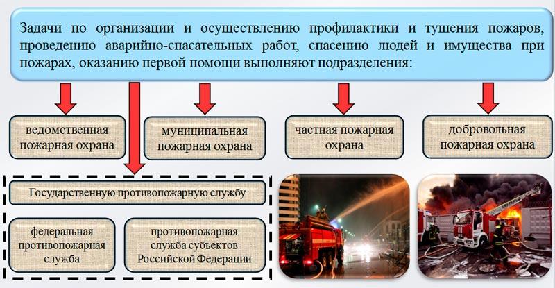 Виды пожарной охраны