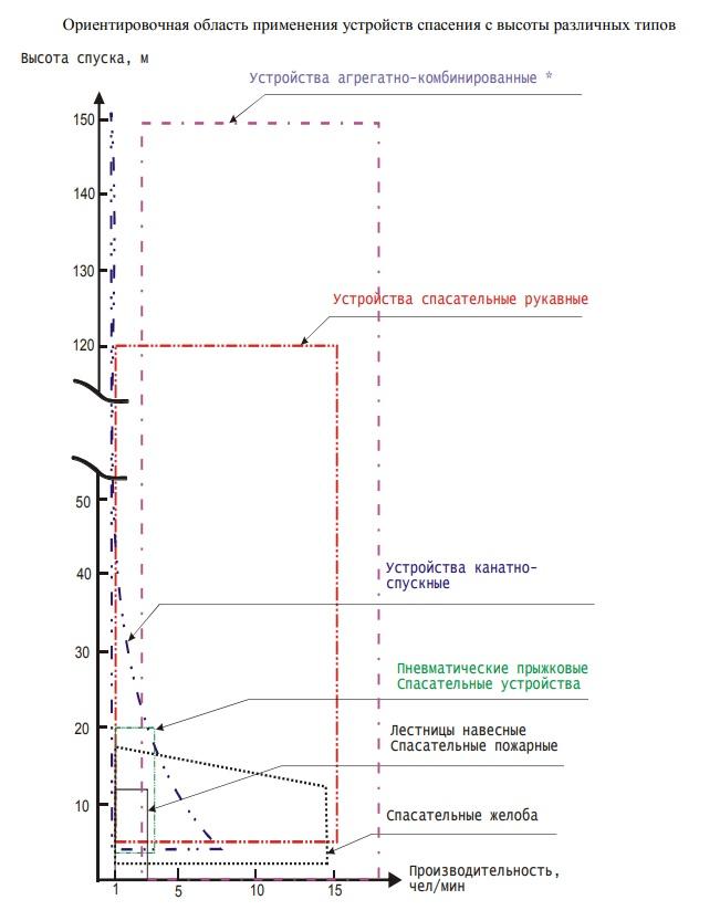 Область применения устройств спасения с высоты различных типов