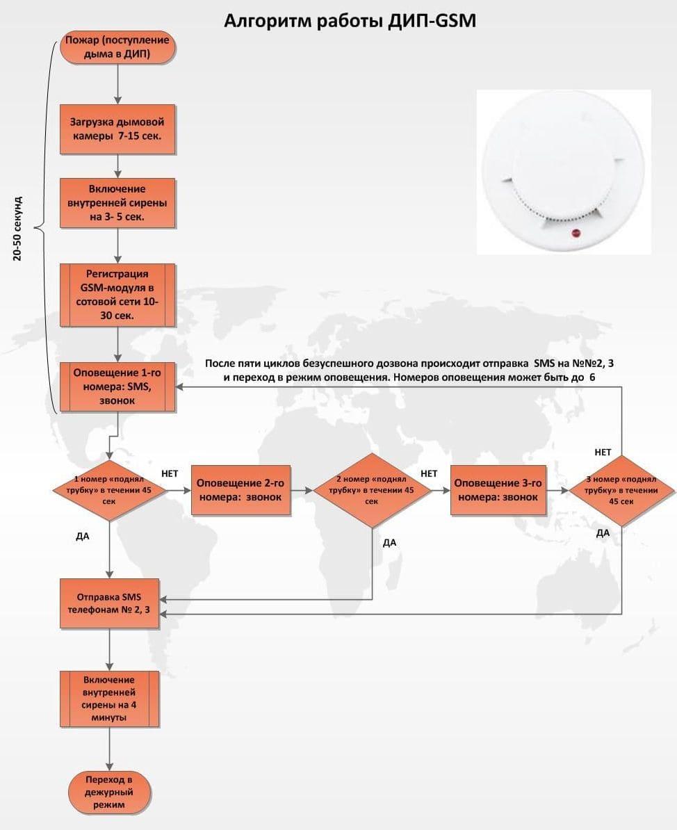Алгоритм работы GSM-извещателя пожарного