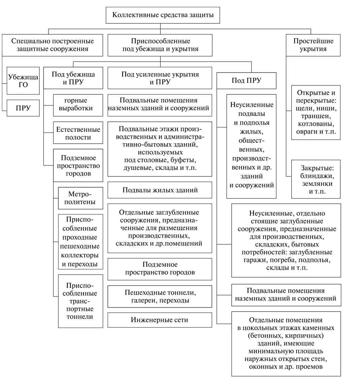 Классификация коллективных средств защиты населения