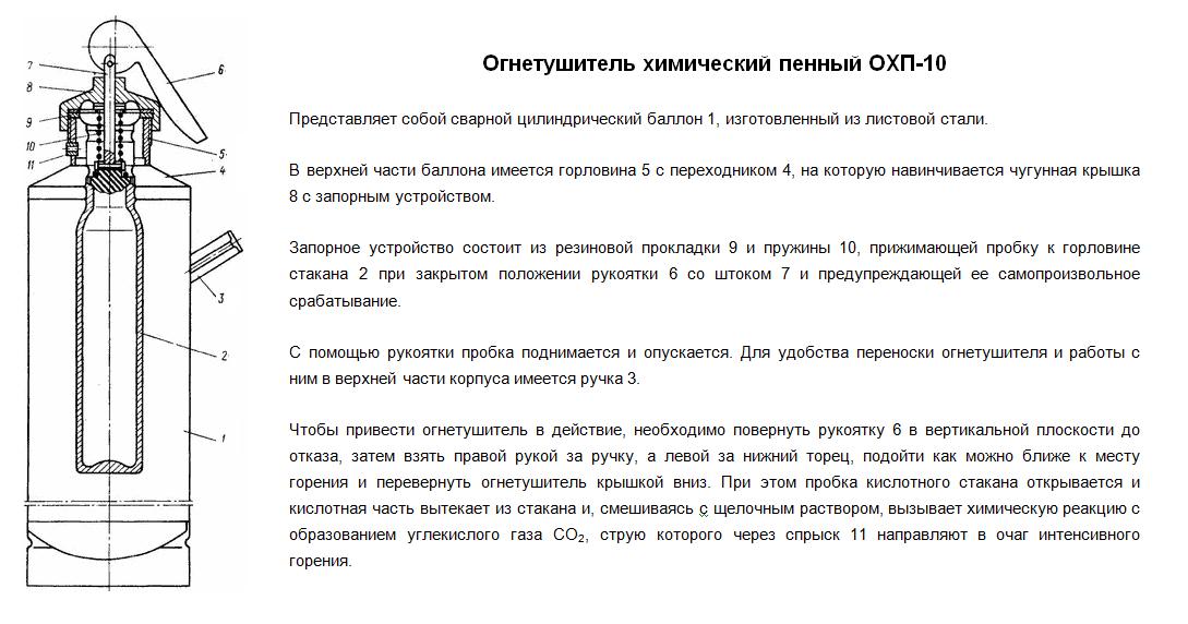 Устройство огнетушителя химически пенного ОХП-10