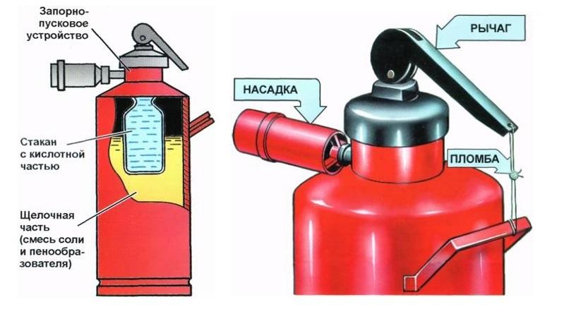 Огнетушитель химически пенный