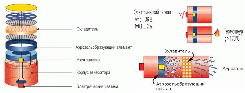 Конструкция генератора огнетушащего