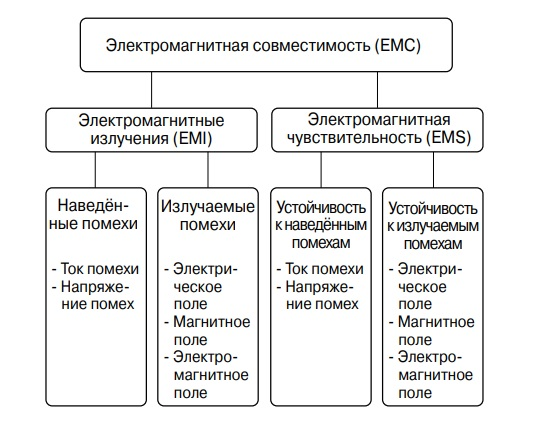 Электромагнитная совместимость ЕМС