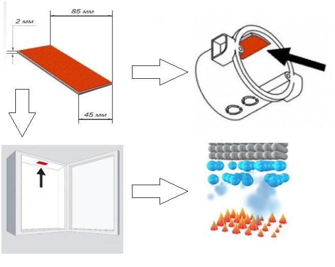 Методы монтажа и принцип действия пиростикера