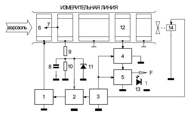Структурная схема электроиндукционного пожарного извещателя