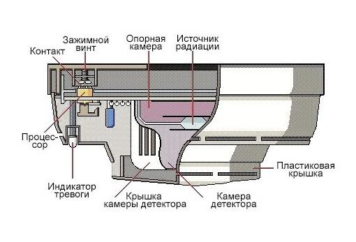 Типовая конструкция ионизационного извещателя