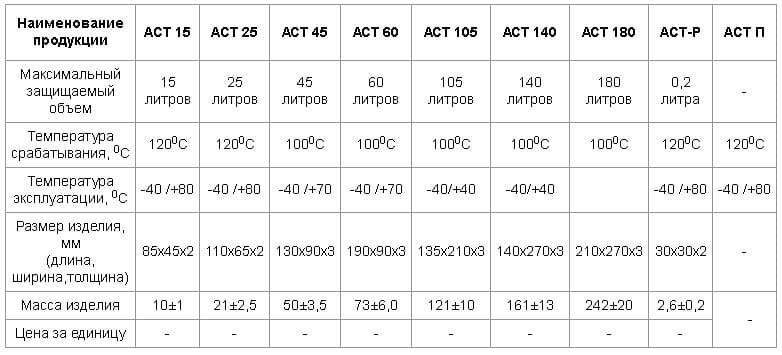 Таблица характеристик пиростикеров
