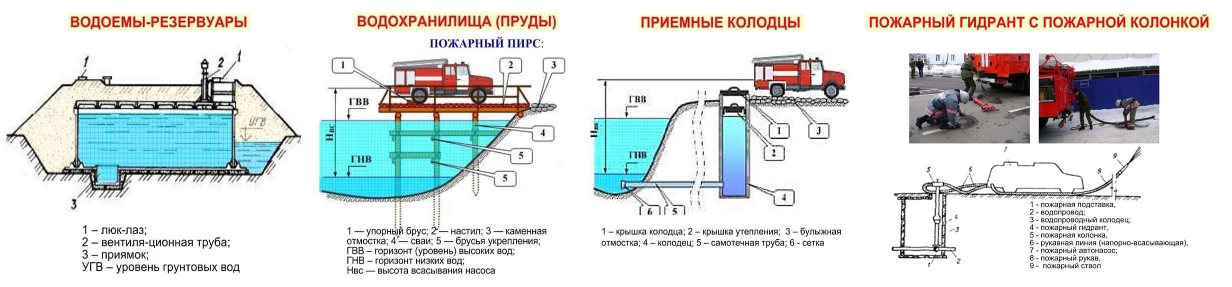 Источники наружного противопожарного водоснабжения