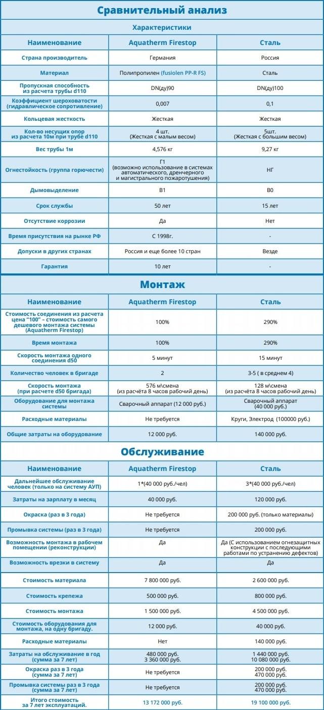Сравнительный анализ труб из полипропилена