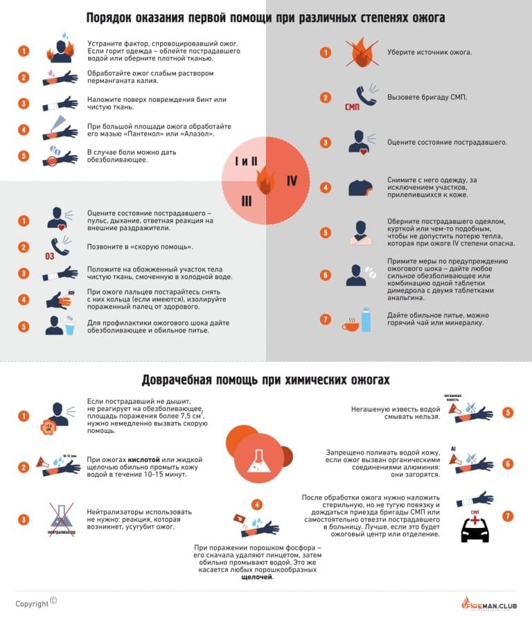 Доврачебная помощь при ожогах инфографика