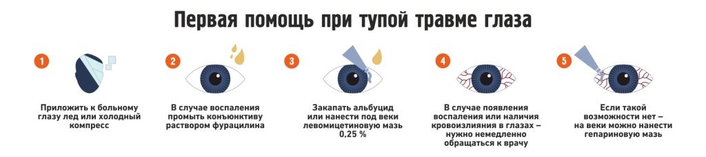 Помощь при травме глаза