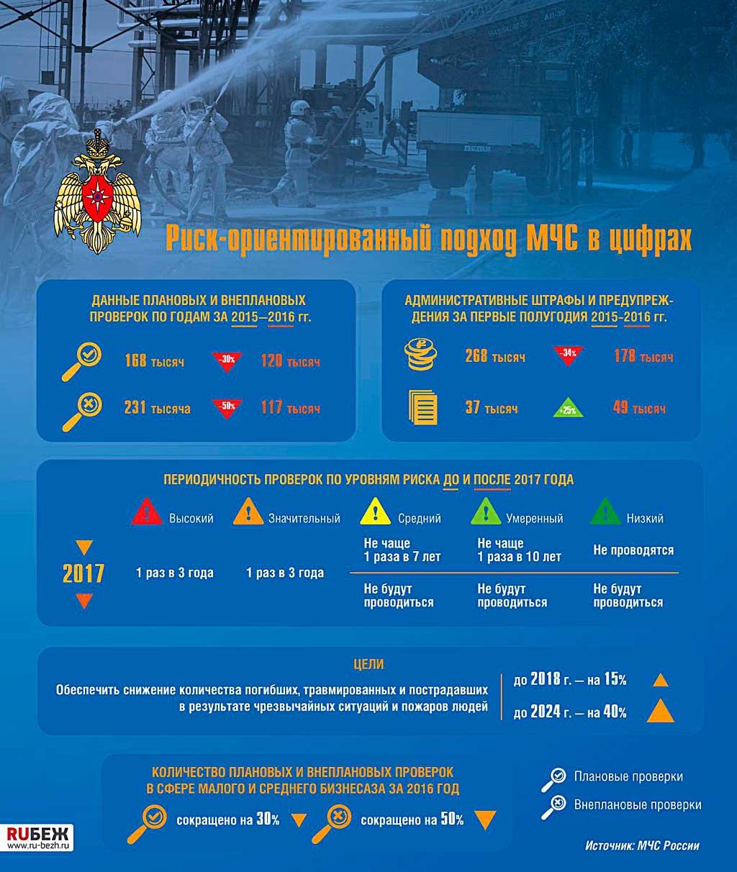Риск-ориентированный подход в МЧС России