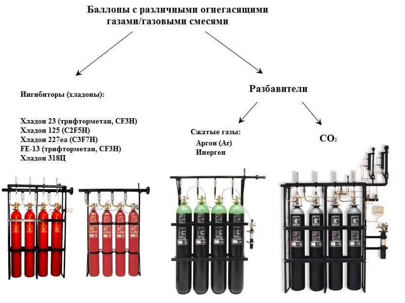 Баллоны газовой установки