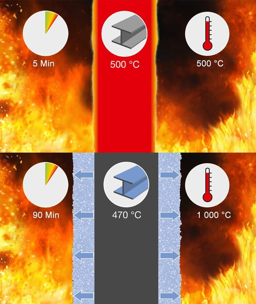Действие огнеупорного состава на металлоконструкцию