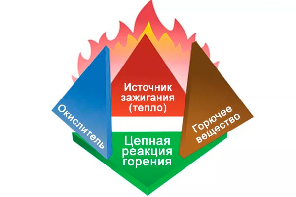 Пожарный тетраэдр
