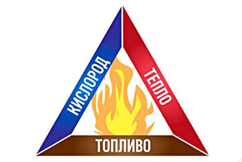 Пожарный треугольник