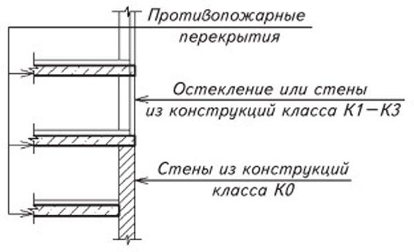Схема устройства противопожарных перекрытий