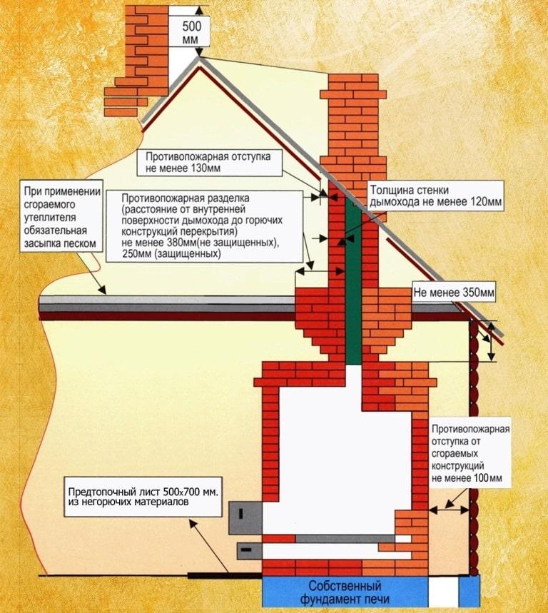Требования пожарной безопасности к устройству печей