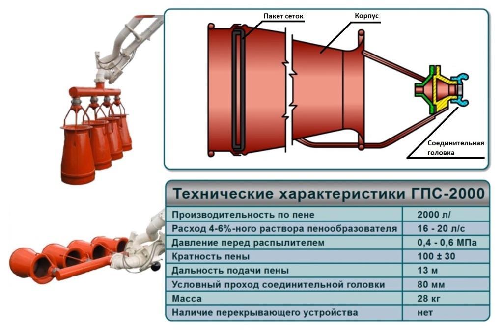 Генератор пенной смеси ГПС-2000