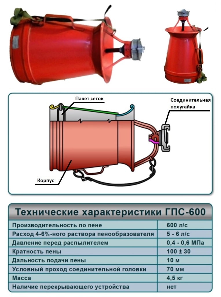 Генератор пены средней кратности ГПС-600