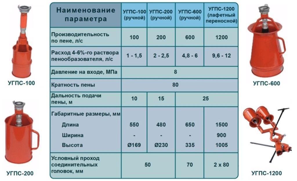 Генераторы пенной смеси ГПС универсальные
