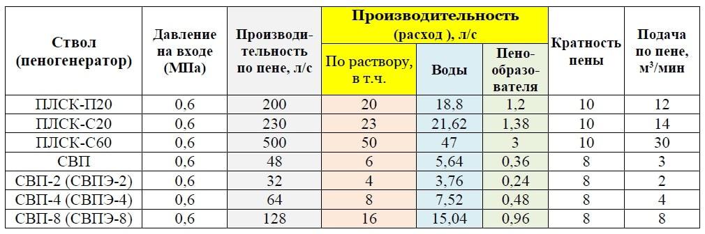 Характеристики генераторов пены низкой кратности