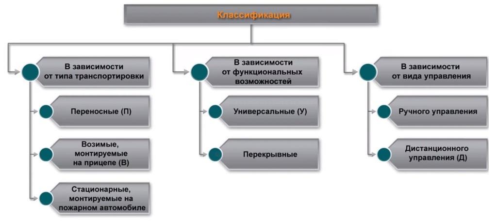 Классификация лафетных стволов