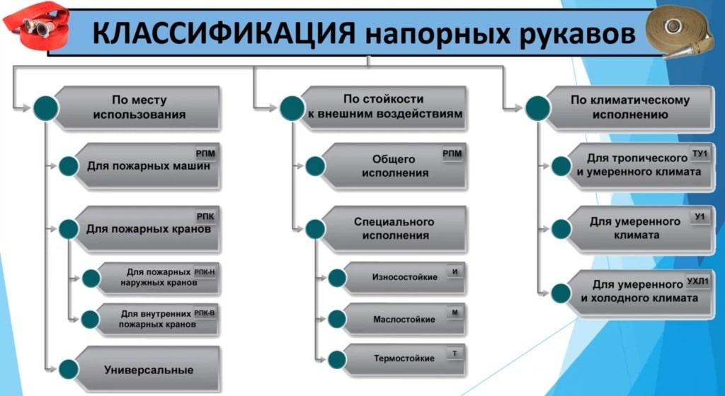 Классификация напорных рукавов