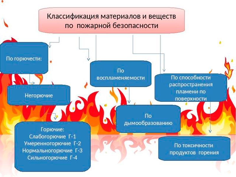 Классификация веществ и материалов