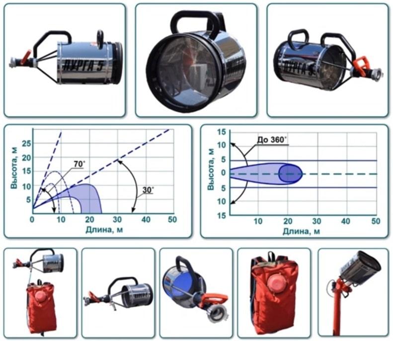 ПУРГА-5 генератор пены средней кратности