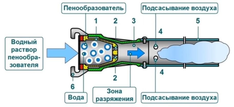 Принцип эжекции и работы пеногенератора