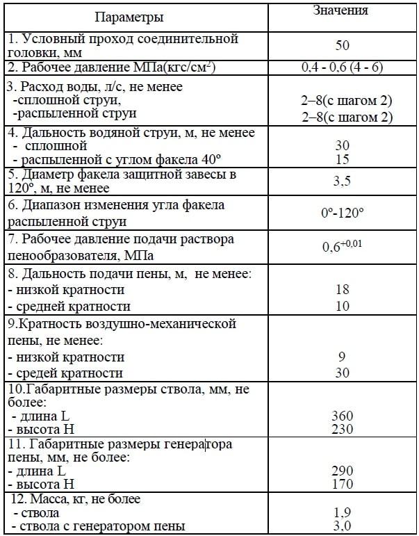 СРП-50Р ТТХ