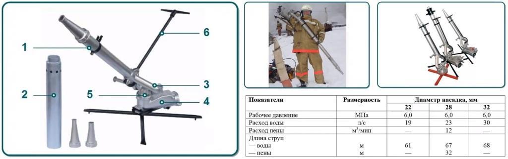 Ствол лафетный ПЛС-20П