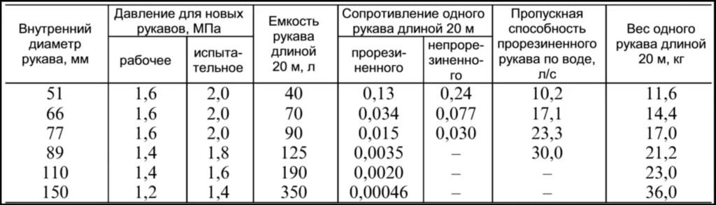 ТТХ рукавов по справочнику РТП